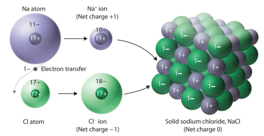 Chapter 3 Ionic Compounds Anne Schmidt Chemistry